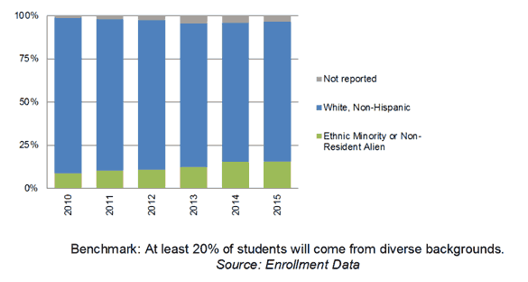 Student Body Composition, 2010-15