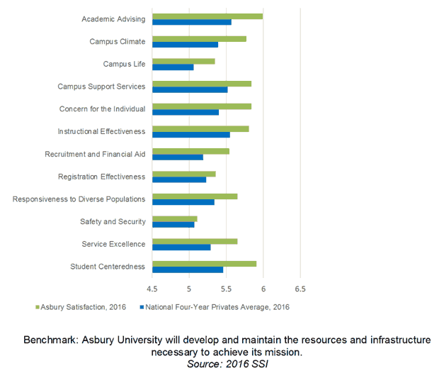 Student Satisfaction Data, 2016