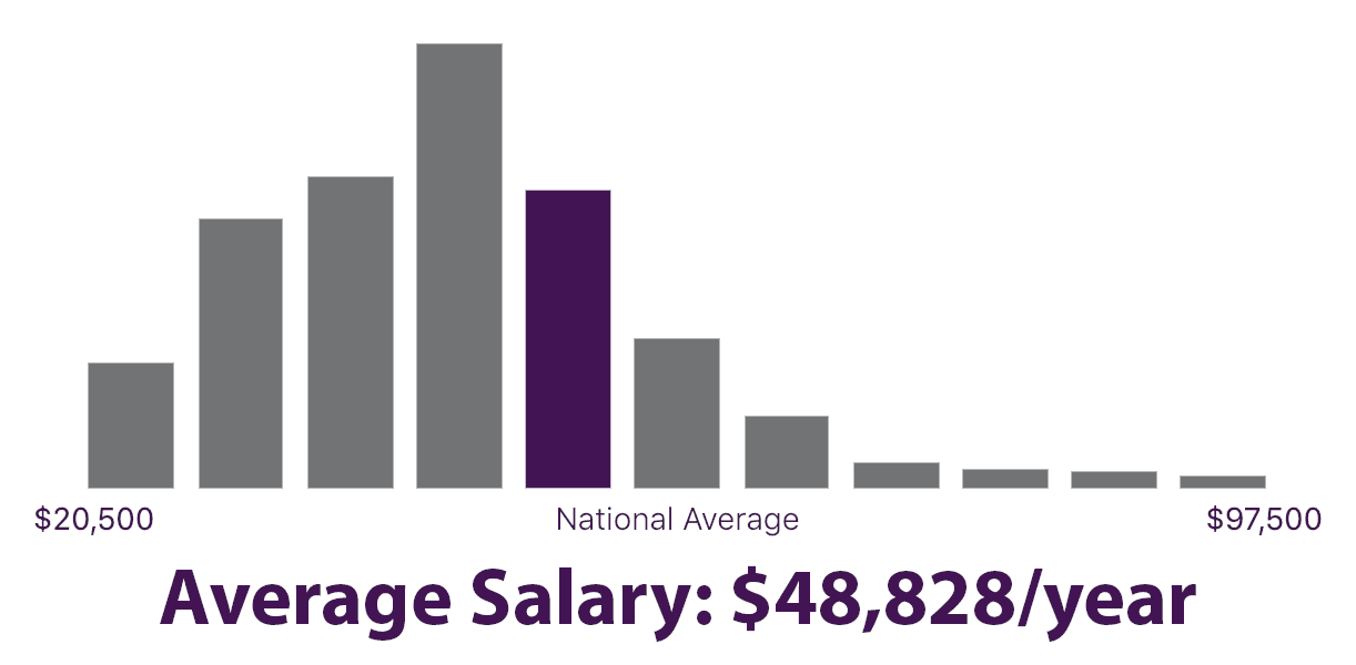 graph showing average yearly salaries for Health Promotion Specialist jobs in the United States. $48,828/year