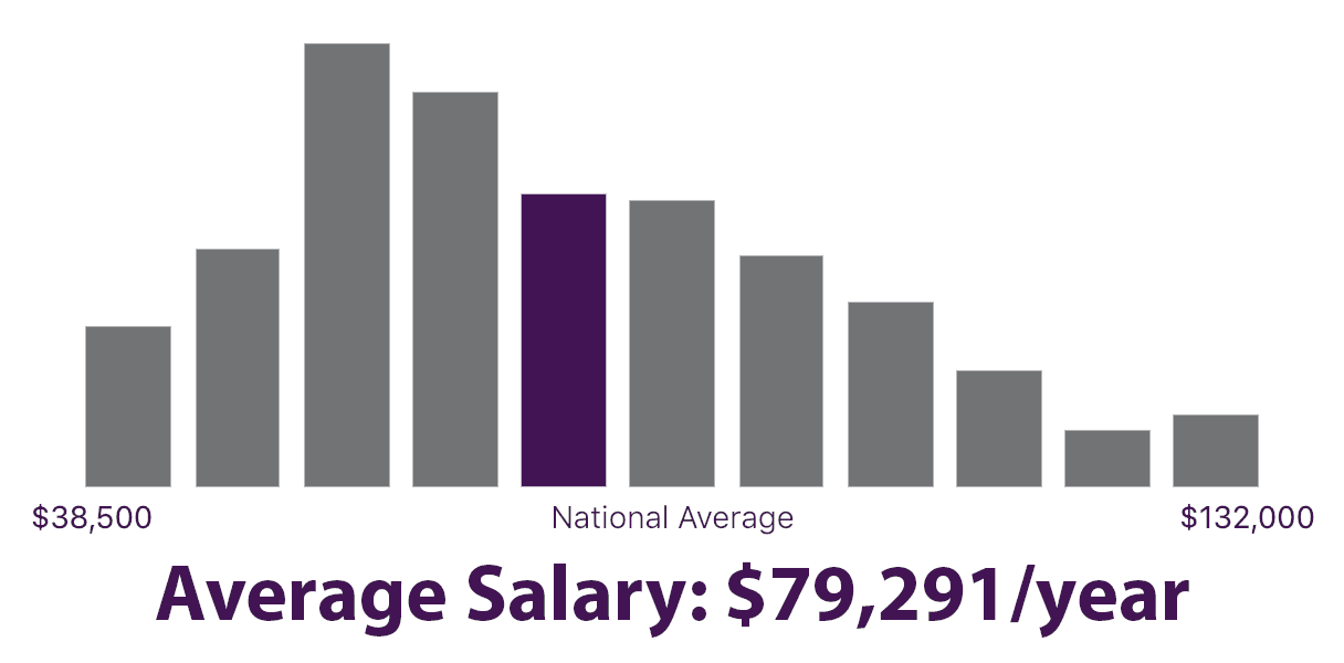 $79,291 is the average salary of an Instructional Designer in the United States.
