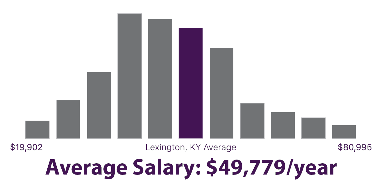 graph of average social work yearly salaries. Kentucky average: $49,779/year
