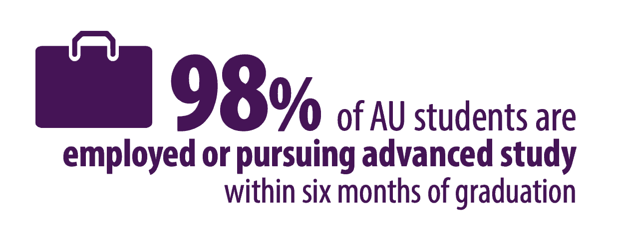98% of AU students are employed or pursuing advanced study within six months of graduation.