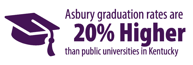 Asbury graduation rates are 20% higher than public universities in Kentucky.
